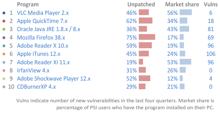 Screenshot: Statistik Flexera Software