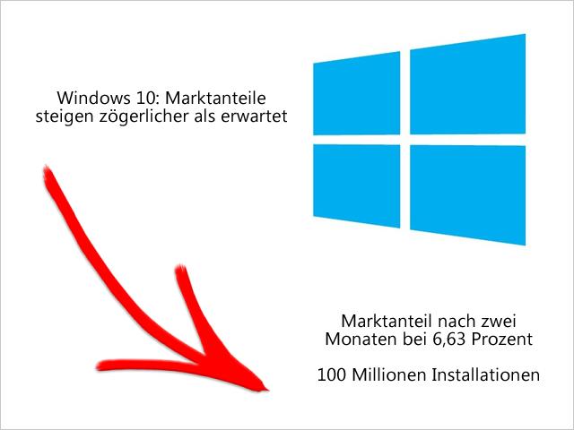 Windows 10: Marktanteile steigen zögerlicher als erwartet