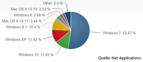 Statistik Marktanteile Betriebssysteme | Bild: Screenshot Net Applications