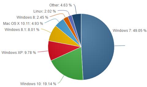 Bild: Statistiken von NetMarketShare zu den Marktanteilen von Computer-Betriebssystemen, Stand 1.6.2016