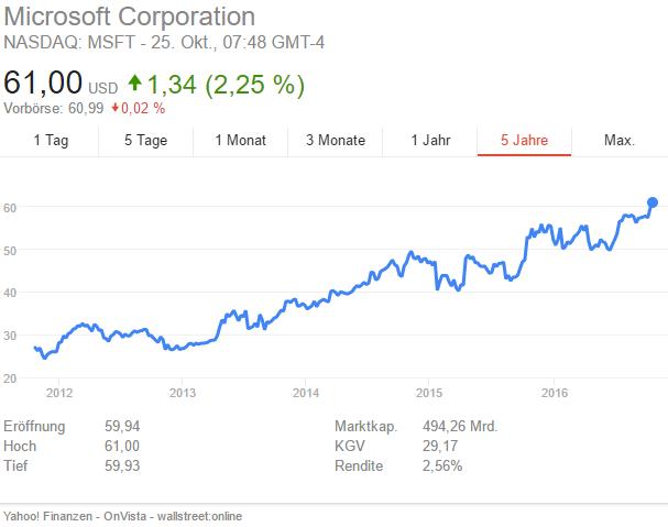 Bild: Der Kursverlauf zeigt, dass sich die Microsoft-Aktie auf einem Allzeithoch befindet.