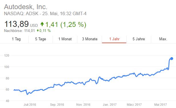 Bild: Innerhalb eines Jahres legte die Autodesk-Aktie um 96% zu