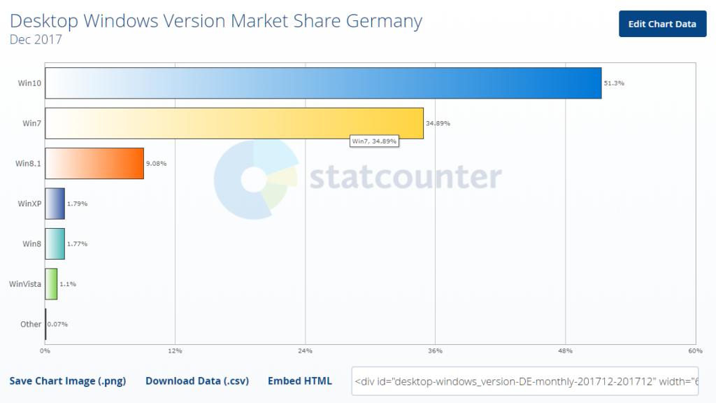 Screenshot: Marktanteile von Windows 8.1 in Deutschland, Dezember 2017 | Quelle: statcounter