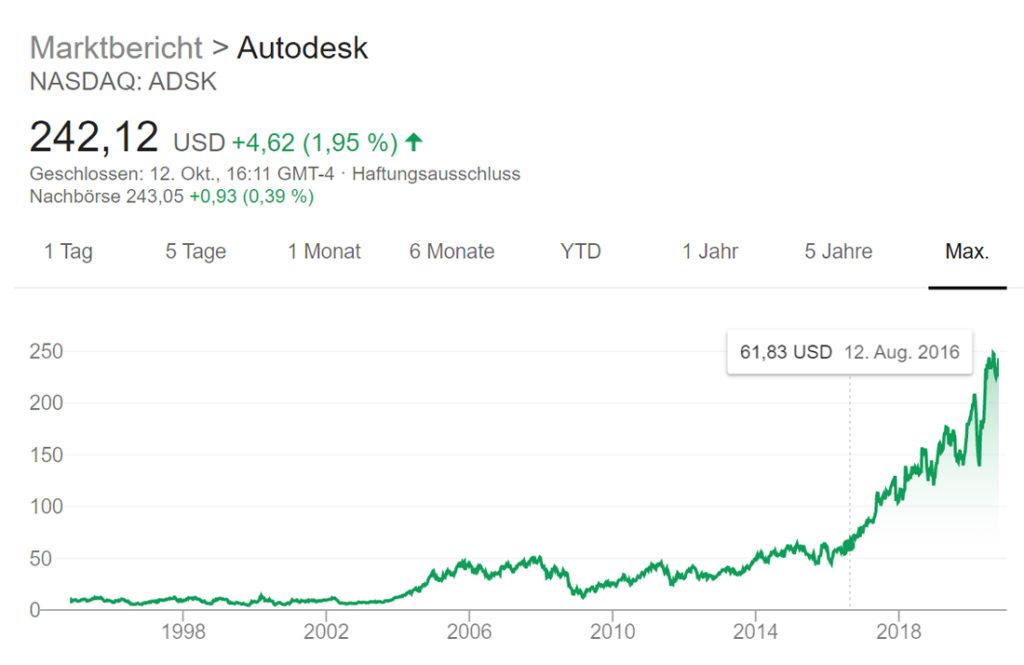 Foto 2: Detaillierter Kursverlauf der Autodesk-Aktie in den letzten fünf Jahren. Zur Orientierung ist auch hier der 12. August 2016 markiert. | Quelle: Google.com