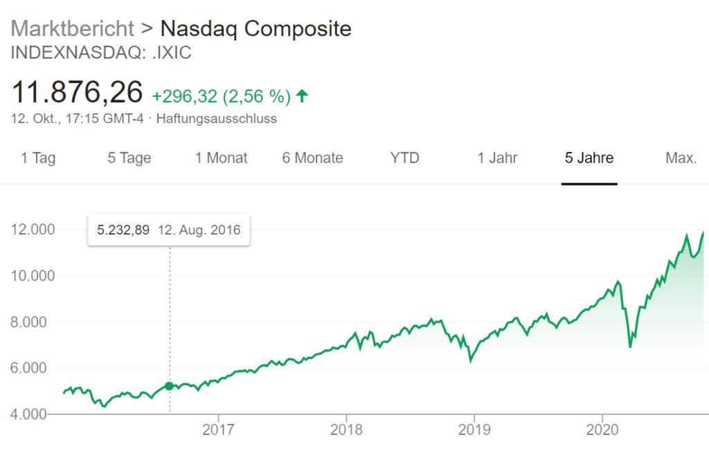 Foto 3: NASDAQ-Verlauf vom 16. Oktober 2015 bis 12. Oktober 2020. | Quelle: Google.com